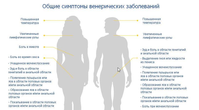 Симптомы венерических заболеваний | «Академия Здоровья»